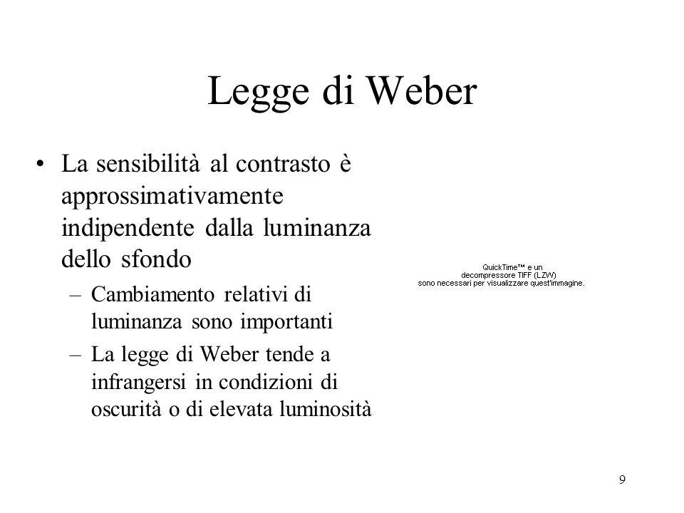 Legge di Weber La sensibilità al contrasto è approssimativamente indipendente dalla luminanza dello sfondo.