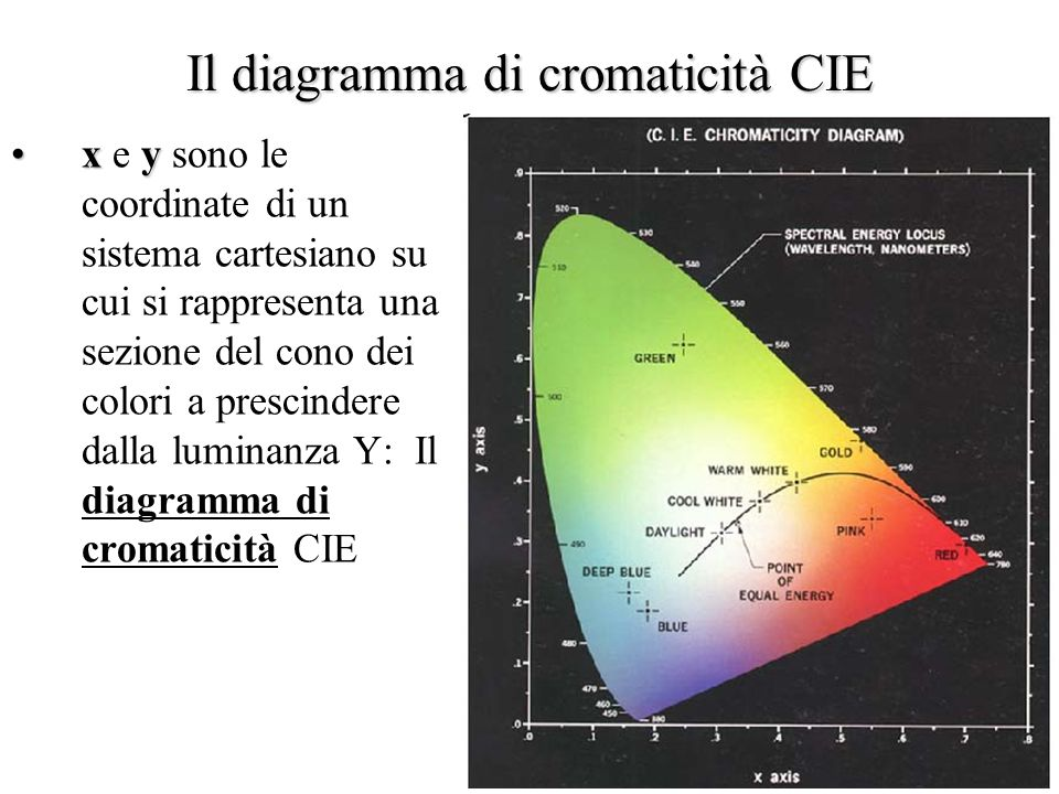 Il diagramma di cromaticità CIE
