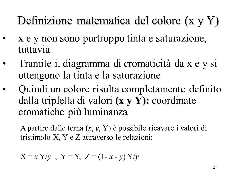 Definizione matematica del colore (x y Y)