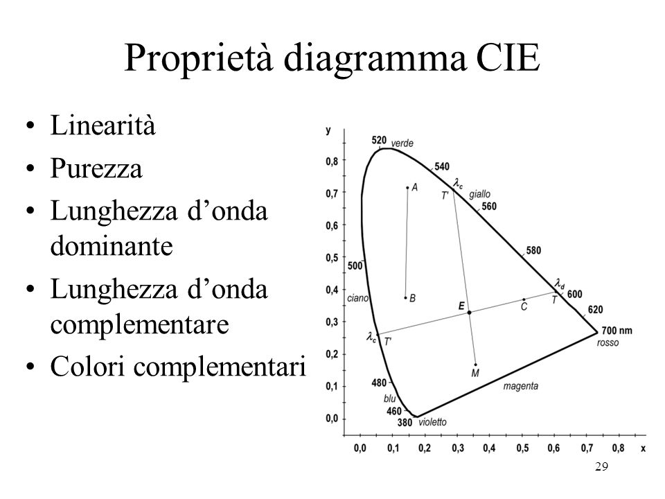 Proprietà diagramma CIE