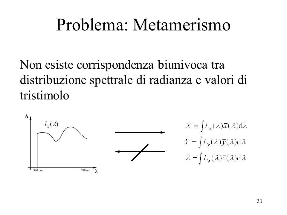 Problema: Metamerismo