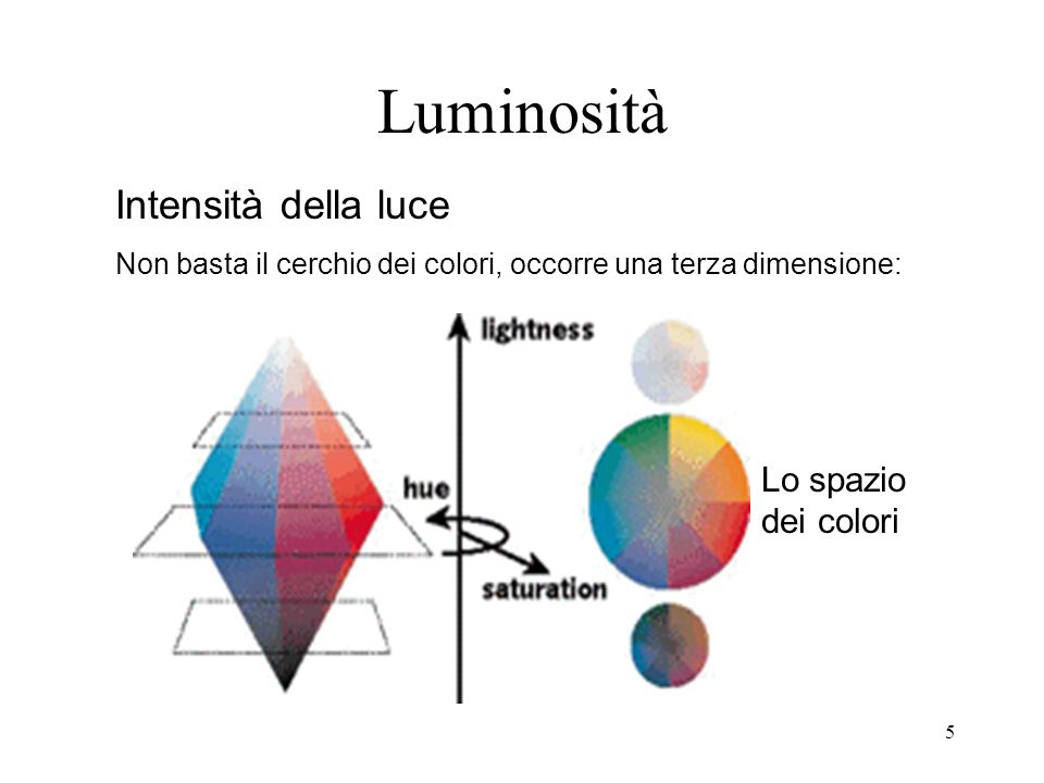 Luminosità Intensità della luce Lo spazio dei colori