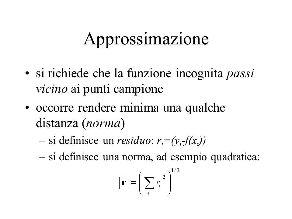 Approssimazione si richiede che la funzione incognita passi vicino ai punti campione. occorre rendere minima una qualche distanza (norma)