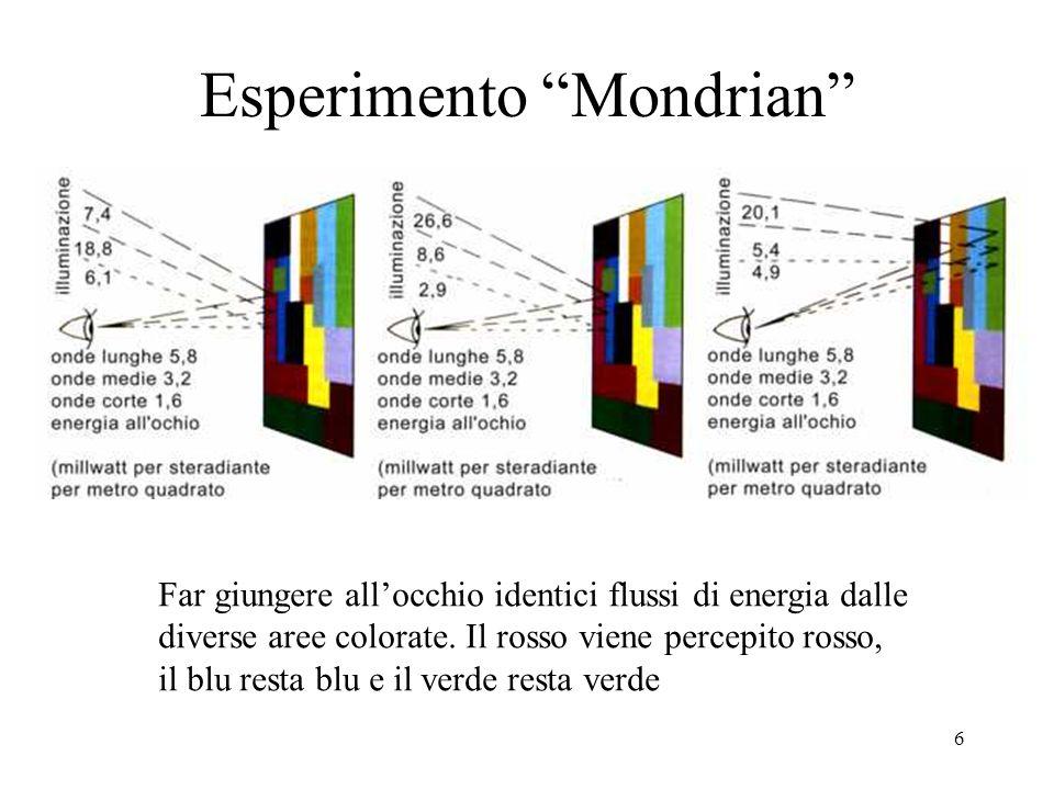 Esperimento Mondrian