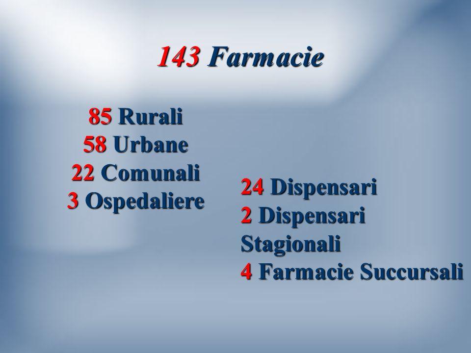 143 Farmacie 85 Rurali 58 Urbane 22 Comunali 3 Ospedaliere