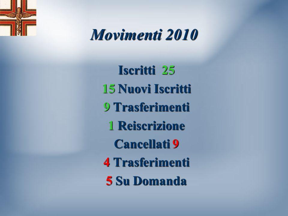 Movimenti 2010 Iscritti 25 15 Nuovi Iscritti 9 Trasferimenti