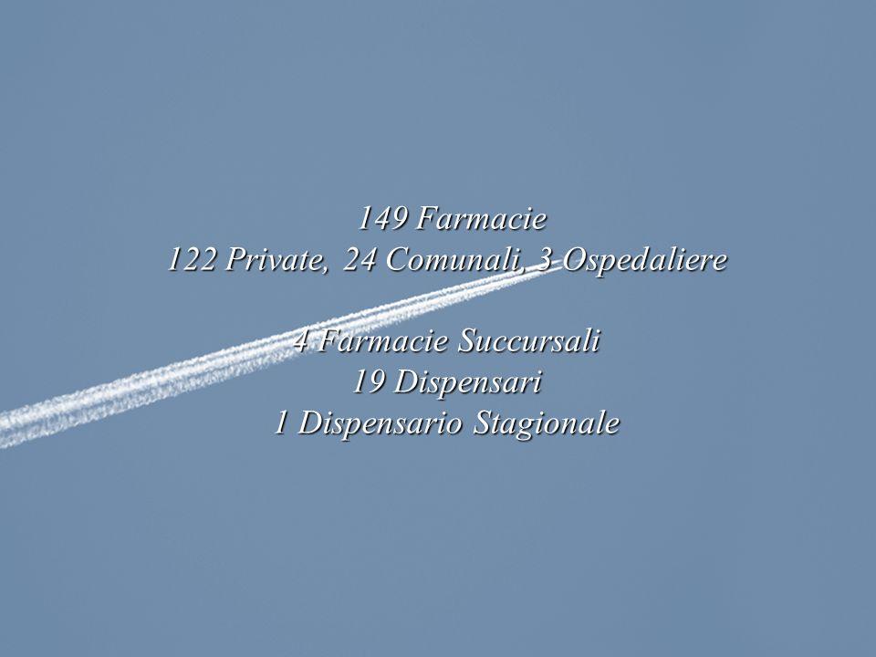 149 Farmacie 122 Private, 24 Comunali, 3 Ospedaliere 4 Farmacie Succursali 19 Dispensari 1 Dispensario Stagionale
