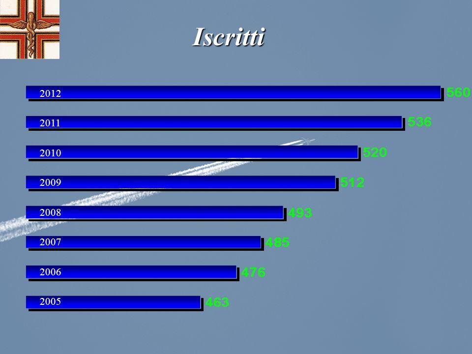 Iscritti 2012 2011 2010 2009 2008 2007 2006 2005