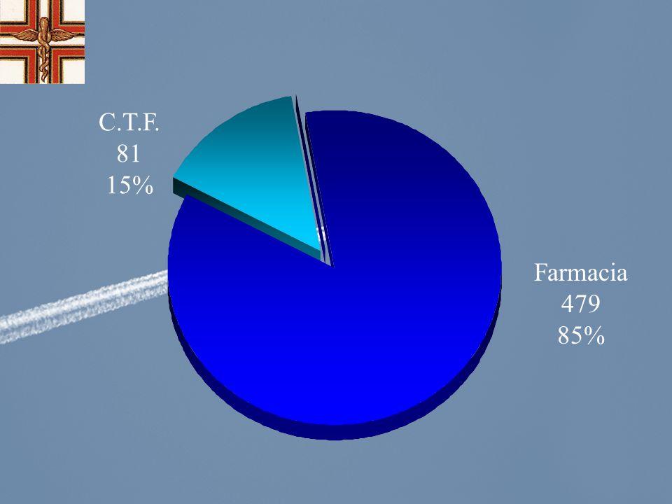 C.T.F. 81 15% Farmacia 479 85%