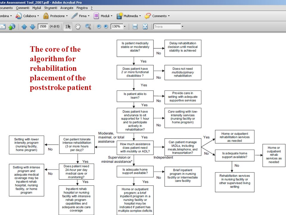 The core of the algorithm for rehabilitation placement of the poststroke patient