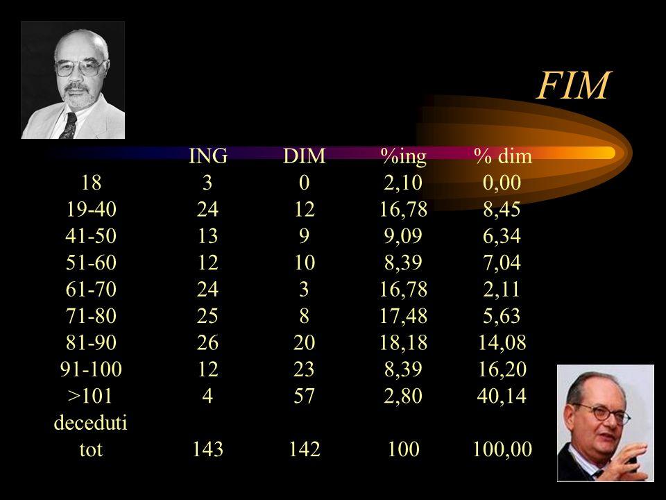 FIM ING. DIM. %ing. % dim. 18. 3. 2,10. 0,00. 19-40. 24. 12. 16,78. 8,45. 41-50. 13. 9.