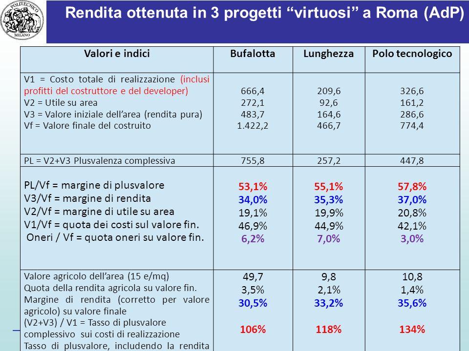 Rendita ottenuta in 3 progetti virtuosi a Roma (AdP)