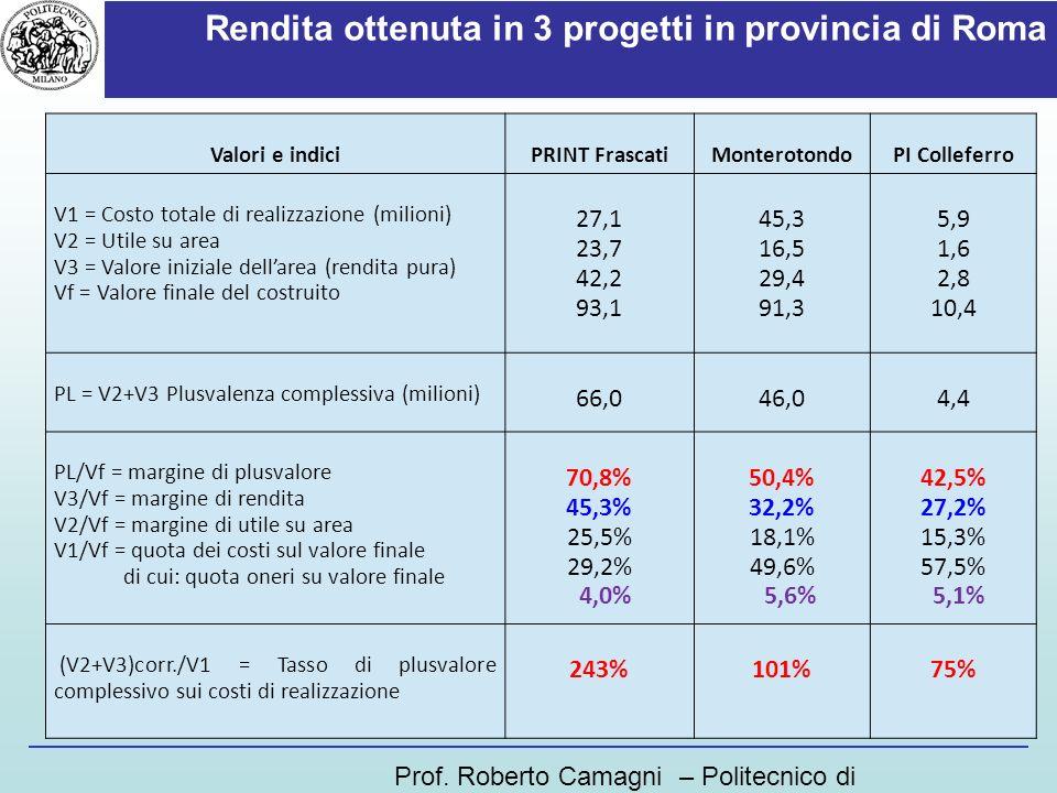 Rendita ottenuta in 3 progetti in provincia di Roma