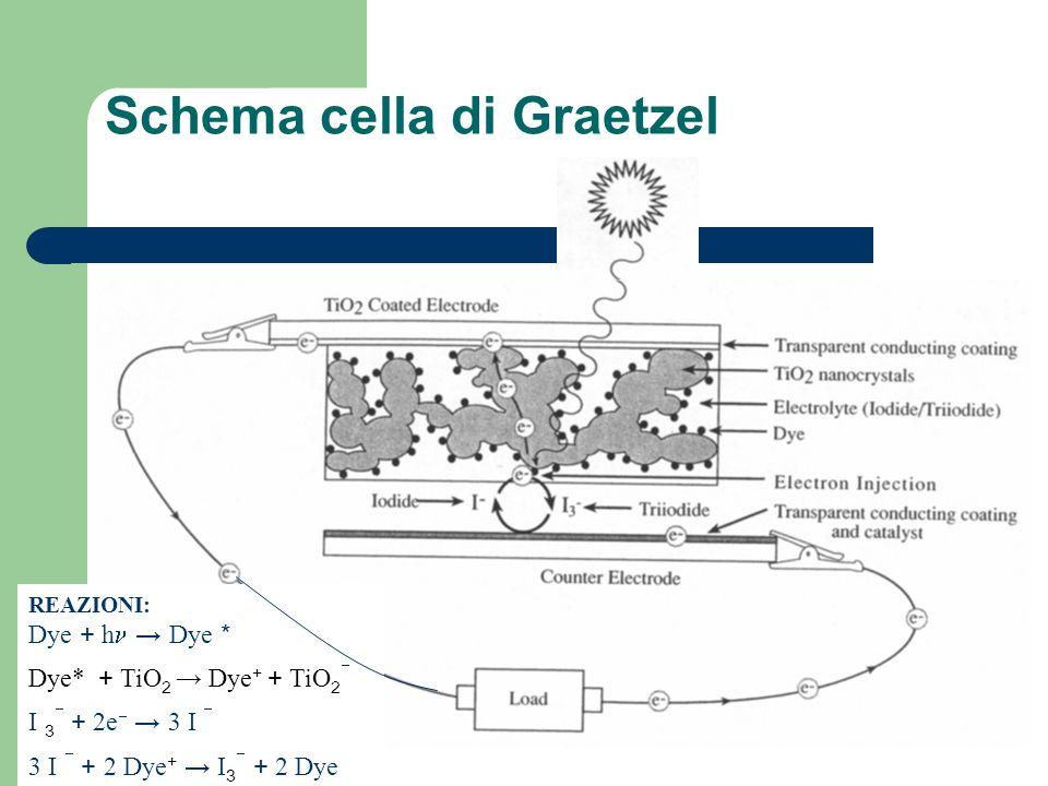 Schema cella di Graetzel