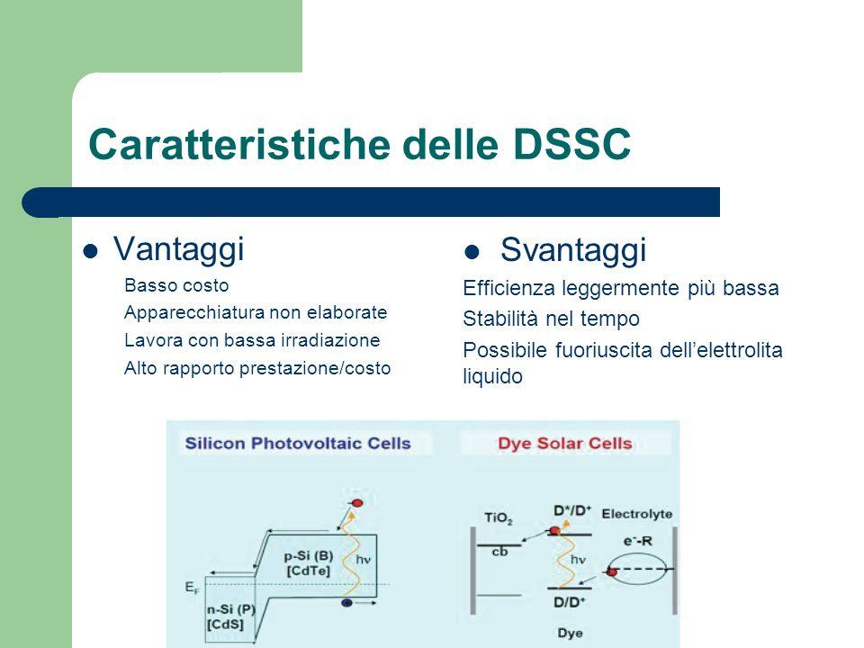 Caratteristiche delle DSSC