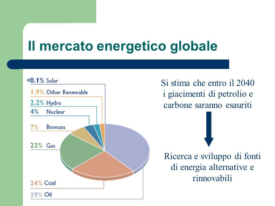 Il mercato energetico globale