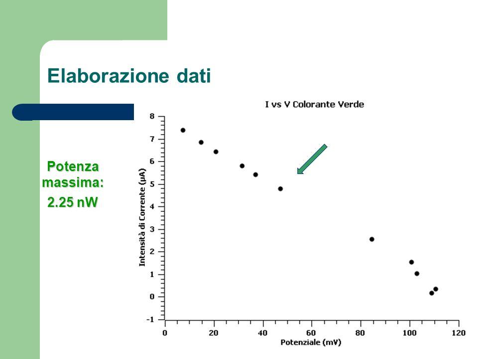 Elaborazione dati Potenza massima: 2.25 nW