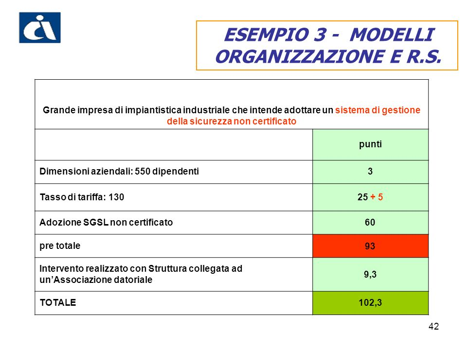 ESEMPIO 3 - MODELLI ORGANIZZAZIONE E R.S.