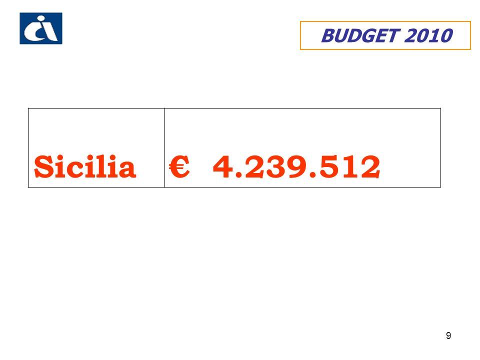 BUDGET 2010 Sicilia € 4.239.512