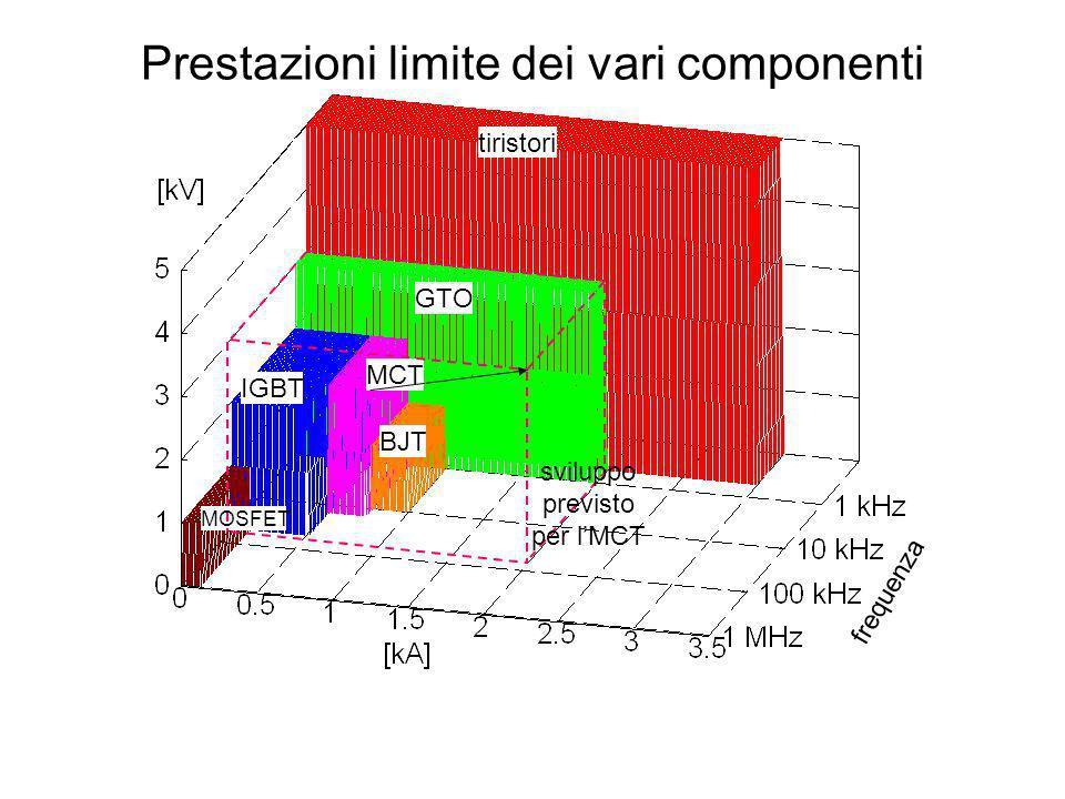 Prestazioni limite dei vari componenti