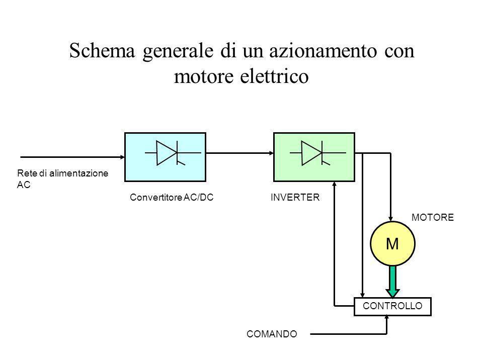 Schema generale di un azionamento con motore elettrico