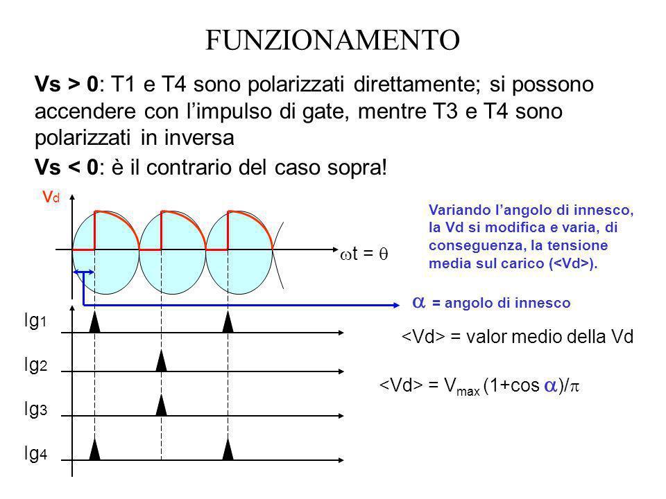 FUNZIONAMENTOVs > 0: T1 e T4 sono polarizzati direttamente; si possono accendere con l'impulso di gate, mentre T3 e T4 sono polarizzati in inversa.