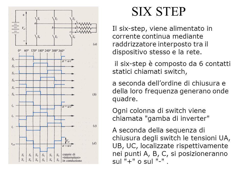 SIX STEP Il six-step, viene alimentato in corrente continua mediante raddrizzatore interposto tra il dispositivo stesso e la rete.