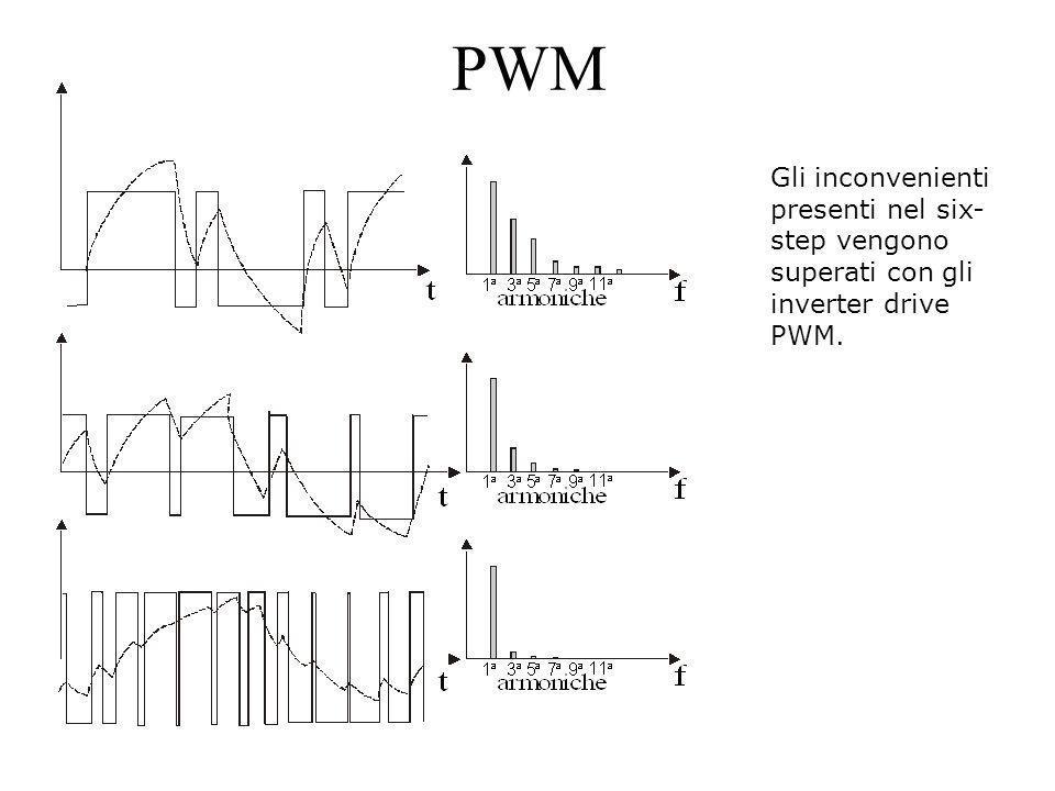 PWM Gli inconvenienti presenti nel six-step vengono superati con gli inverter drive PWM.