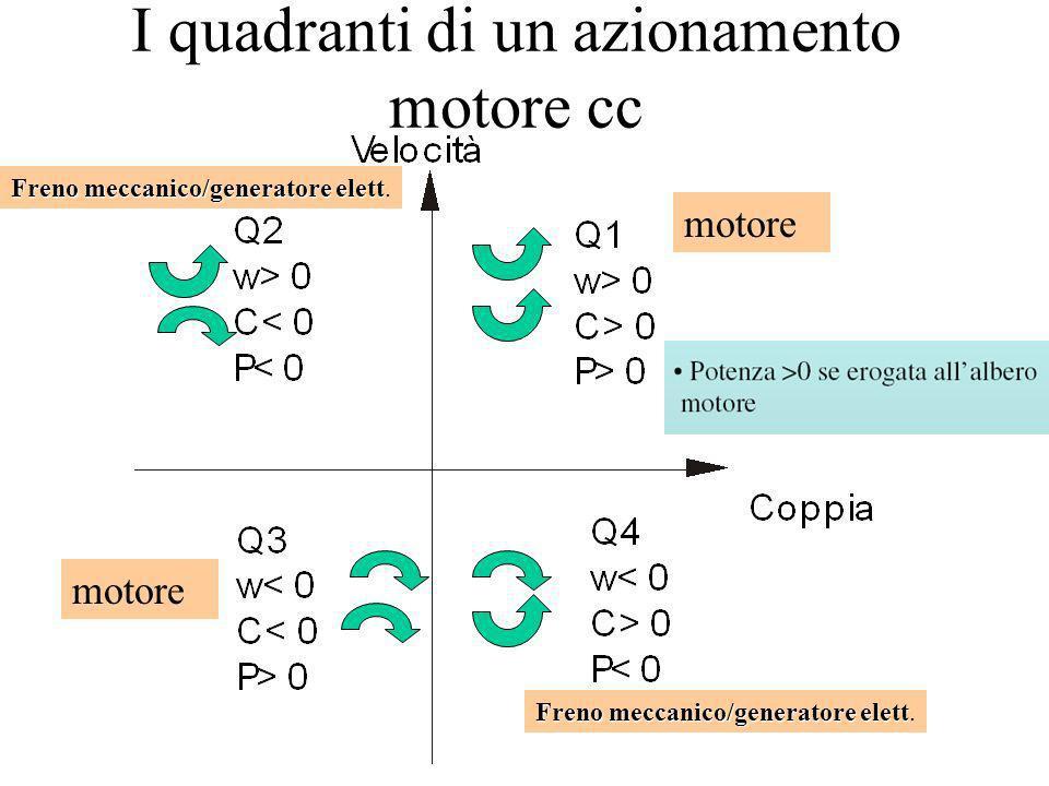 I quadranti di un azionamento motore cc