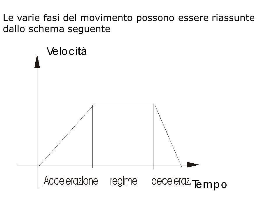 Le varie fasi del movimento possono essere riassunte dallo schema seguente