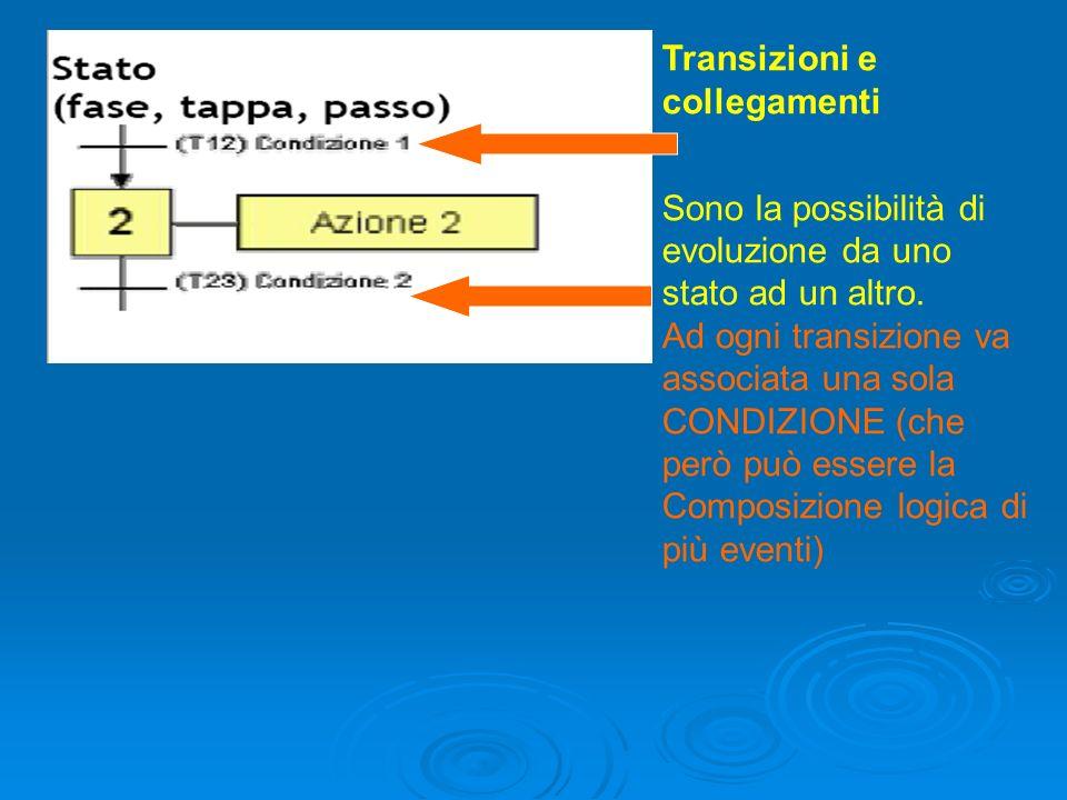 Transizioni e collegamenti