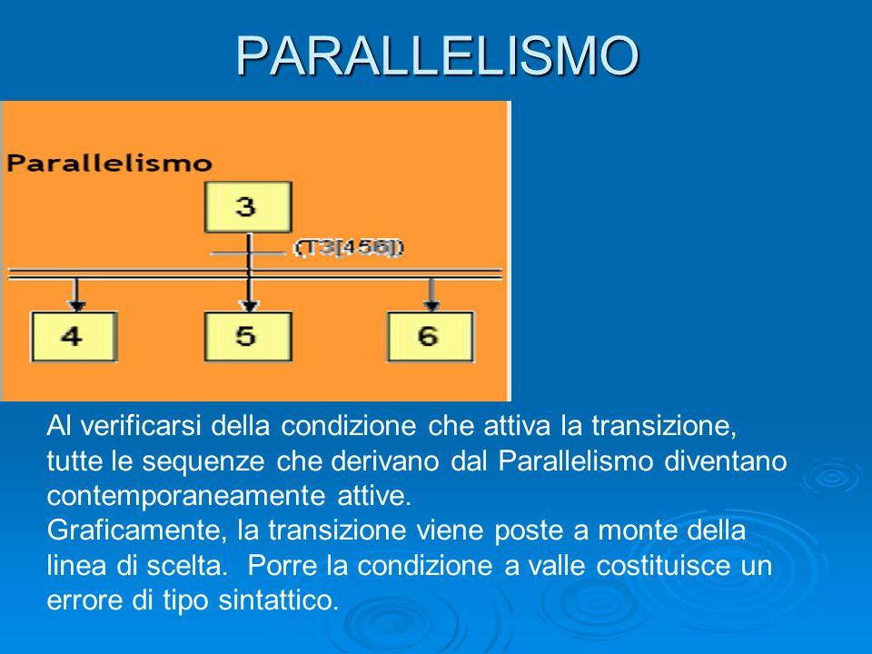 PARALLELISMO Al verificarsi della condizione che attiva la transizione,