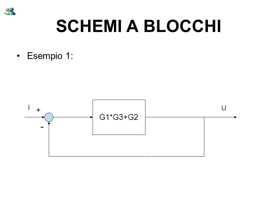 SCHEMI A BLOCCHI Esempio 1: G1*G3+G2 I + U -