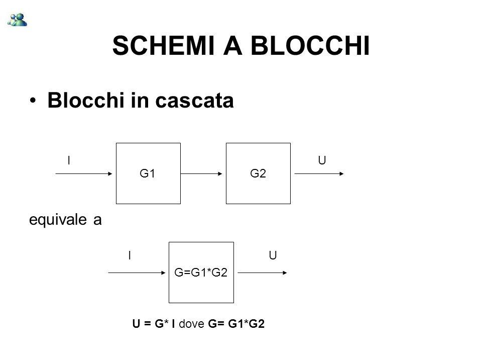 SCHEMI A BLOCCHI Blocchi in cascata equivale a G1 G2 I U G=G1*G2 I U