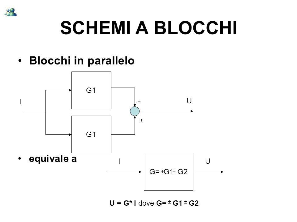 SCHEMI A BLOCCHI Blocchi in parallelo equivale a G1 I U G1 G= G1 G2 I