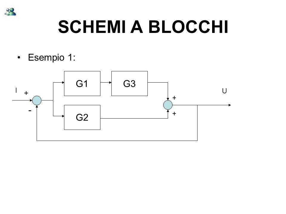 SCHEMI A BLOCCHI Esempio 1: G1 G3 I + U + - G2 +
