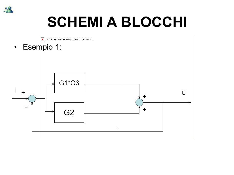 SCHEMI A BLOCCHI Esempio 1: G1*G3 I + U + - G2 +