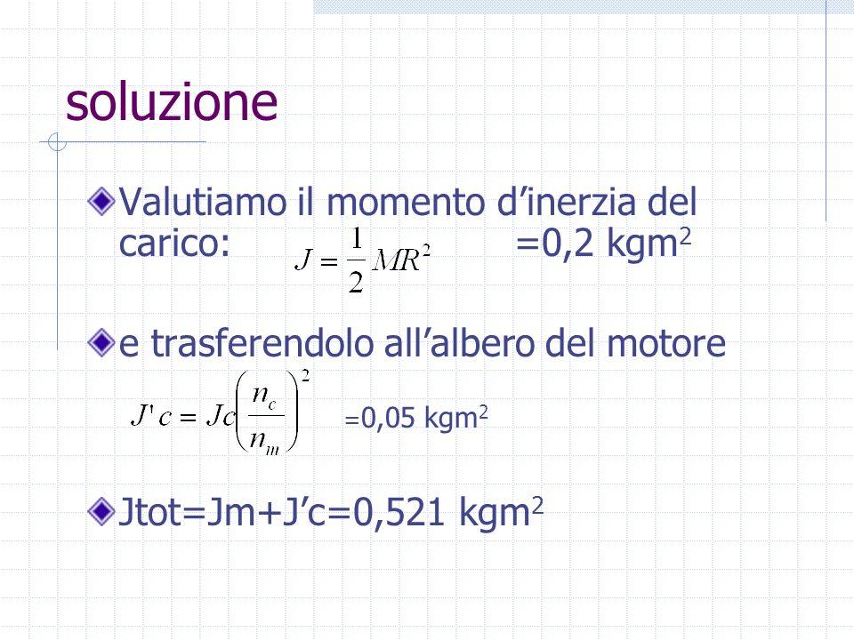 soluzione Valutiamo il momento d'inerzia del carico: =0,2 kgm2