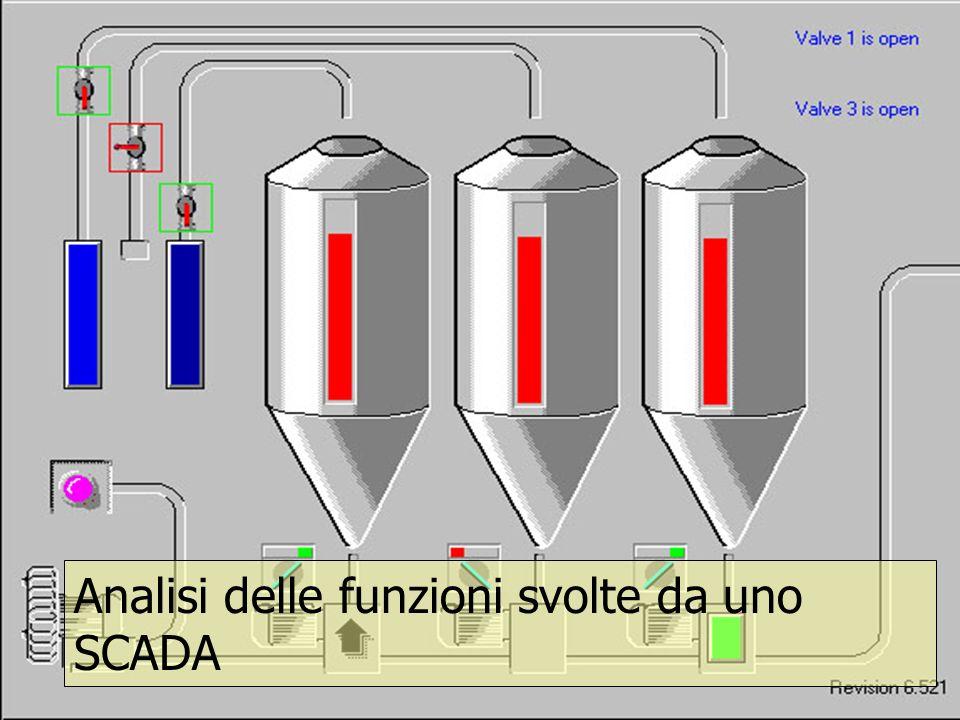 Analisi delle funzioni svolte da uno SCADA