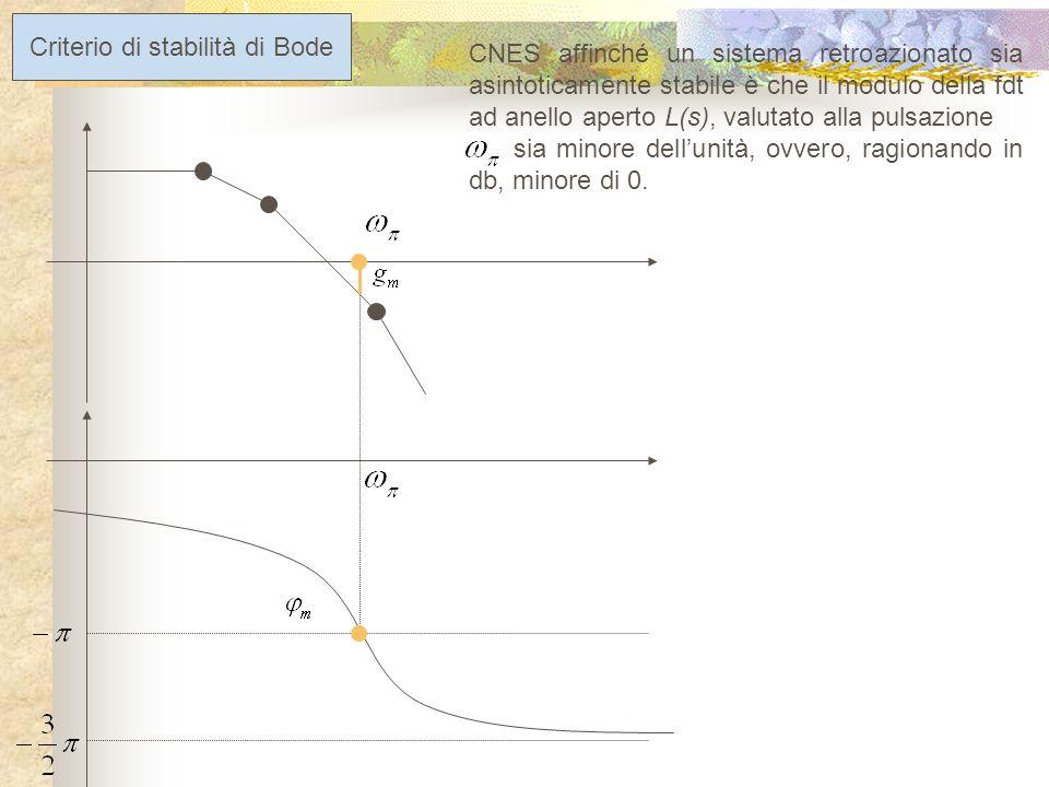 Criterio di stabilità di Bode