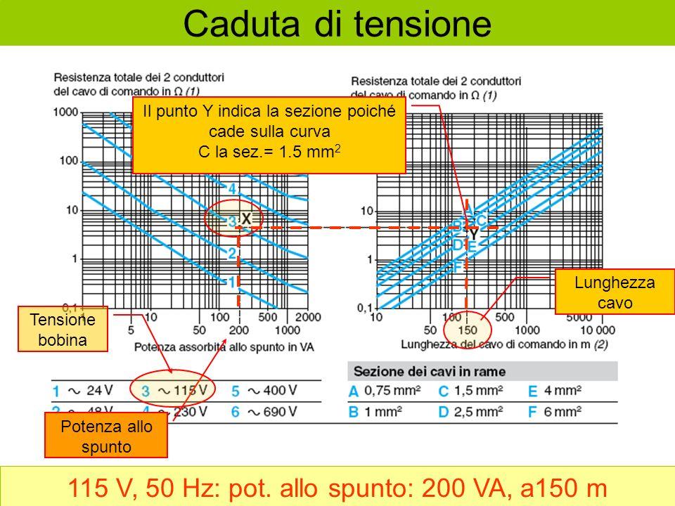 Caduta di tensione 115 V, 50 Hz: pot. allo spunto: 200 VA, a150 m