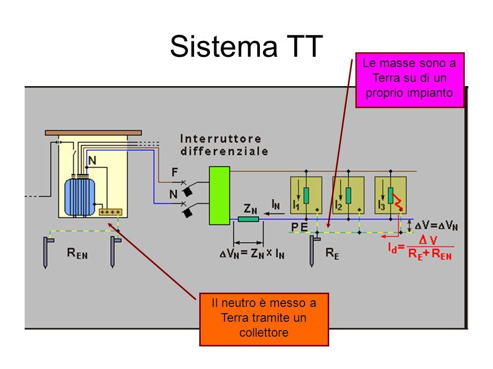 Sistema TT Le masse sono a Terra su di un proprio impianto