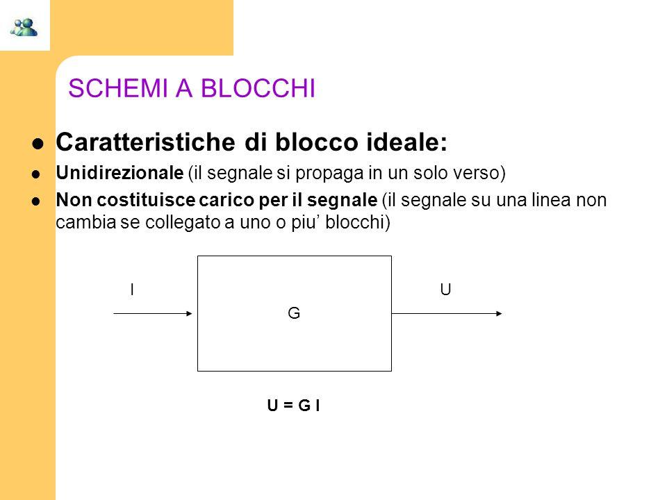 Caratteristiche di blocco ideale: