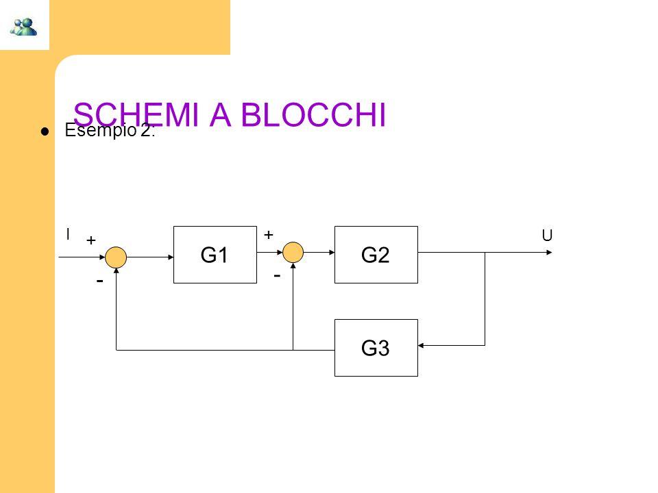 SCHEMI A BLOCCHI Esempio 2: I + + G1 G2 U - - G3