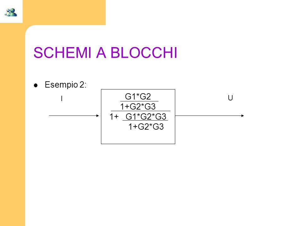 SCHEMI A BLOCCHI Esempio 2: G1*G2 1+G2*G3 1+ G1*G2*G3 I U