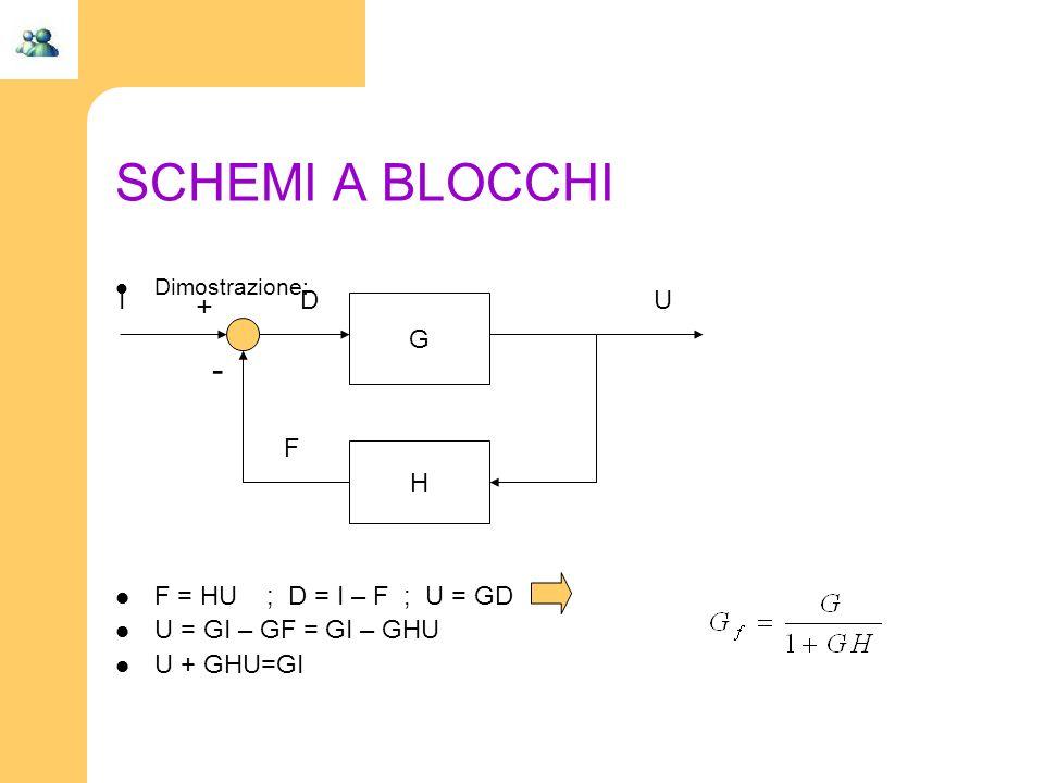 SCHEMI A BLOCCHI - + F = HU ; D = I – F ; U = GD