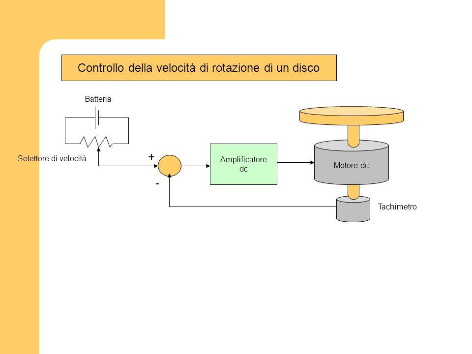 Controllo della velocità di rotazione di un disco
