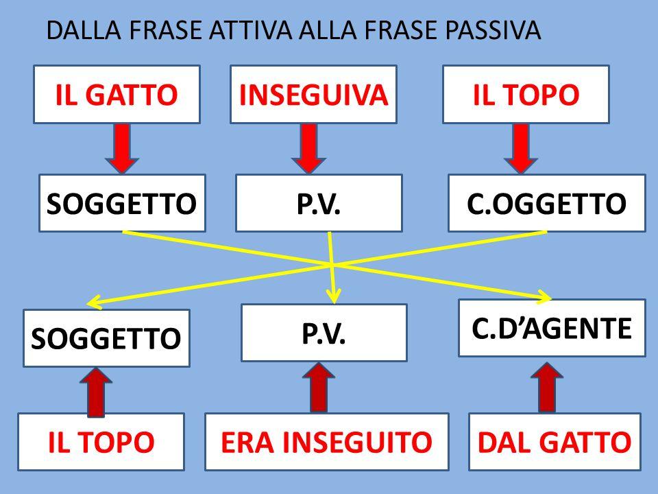 IL GATTO INSEGUIVA IL TOPO SOGGETTO P.V. C.OGGETTO C.D'AGENTE P.V.
