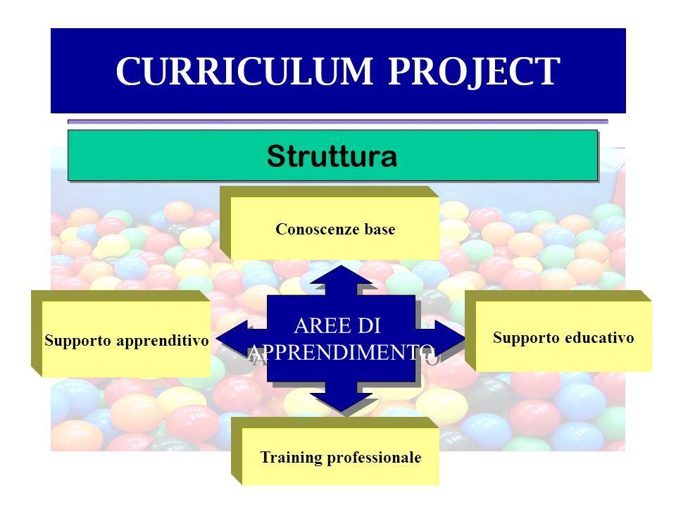 Supporto apprenditivo Training professionale