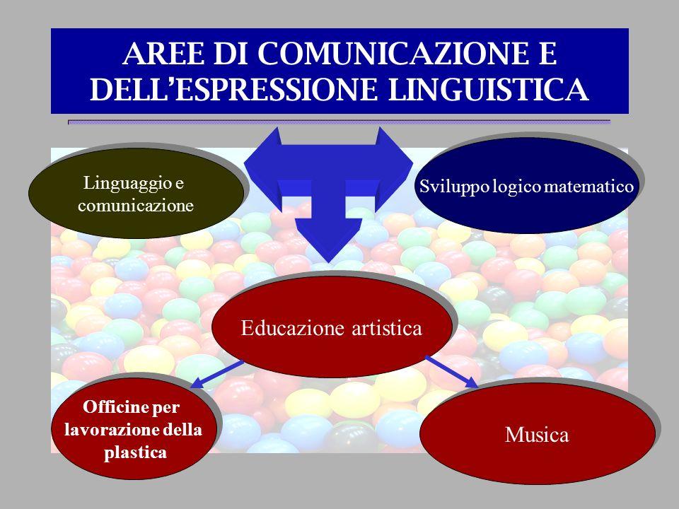 AREE DI COMUNICAZIONE E DELL'ESPRESSIONE LINGUISTICA